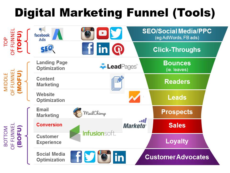 Digital marketing funnel channels and tools