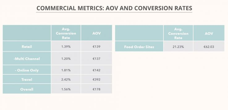 commercial-metrics-aov-and-conversion-rates-ecommerce-benchmark-kpi-study-2017