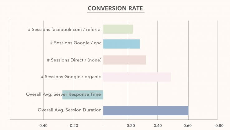 correlation-conversion-rate-ecommerce-benchmark-kpi-study-2017