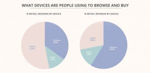 what-devices-are-people-using-to-browse-and-buy-ecommerce-benchmark-study-2017
