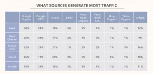 what-sources-generate-most-traffic-ecommerce-benchmark-study-2017