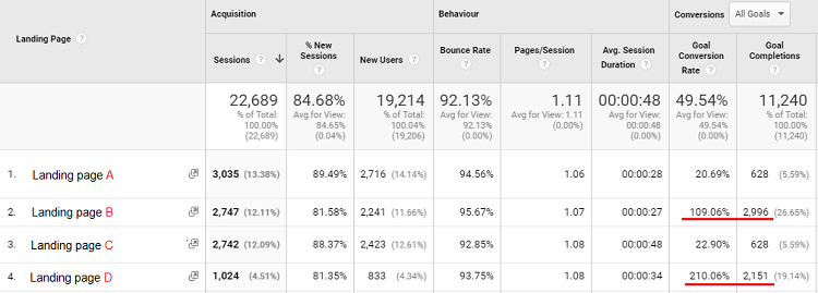 Landing page report by Google Analytics